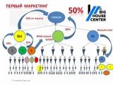 Презентация нового маркетинга АВТО ПОСТРОЕНИЕ СТРУКТУРЫ!!!