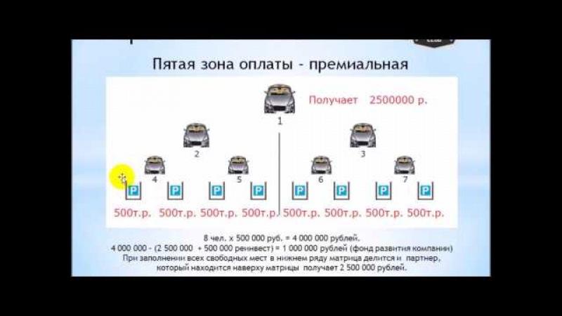 Вся правда о доходах Международного Автоклуба и не только! Как заработать милли ...