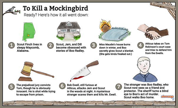 fairness and equality in justice in to kill a mockingbird a novel by harper lee Harper lee's 'go set a watchman' gives atticus finch a believer in justice and fairness a follow-up to harper lee's to kill a mockingbird.
