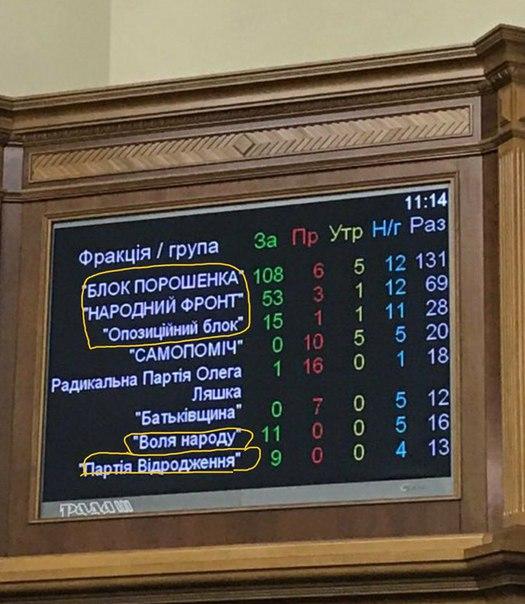 """Партиям """"Батькивщина"""" и """"Оппозиционной блок"""" выделено госфинансирование на 2 кв. 2017 г., - НАПК - Цензор.НЕТ 1107"""