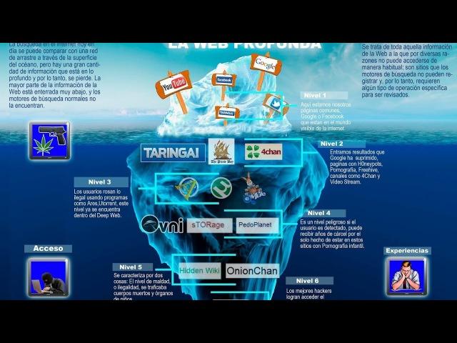 Глубокая Паутина / Deep Web (Darknet)