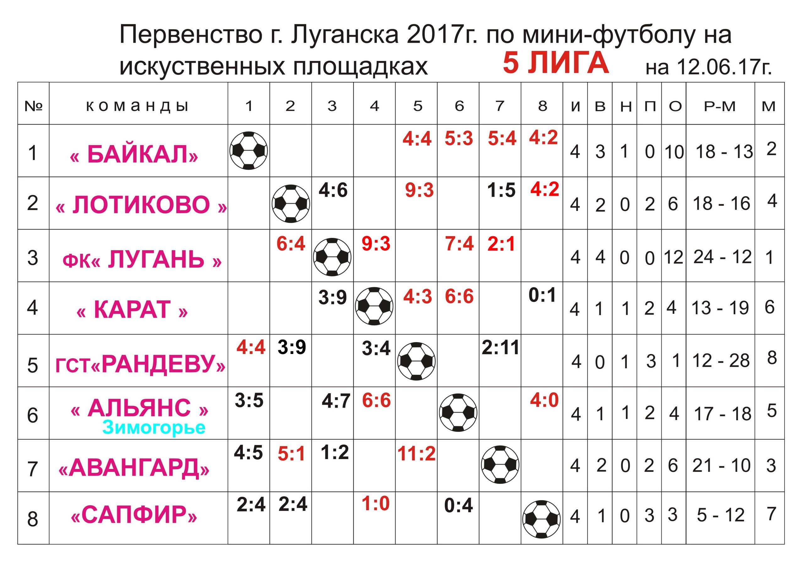 Первенство г.Луганска Пятая лига