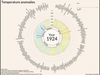 Temperature anomalies arranged by country 1900 - 2016