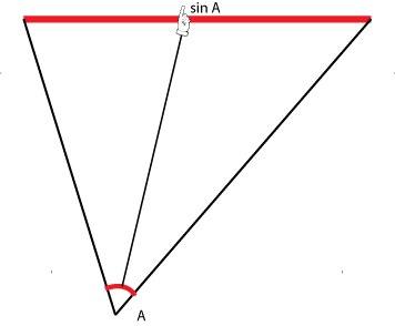 Косинус, Синус и Тангенс. Значения терминов изначально.  Gtg3ej6V9QQ