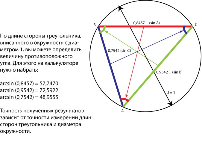Косинус, Синус и Тангенс. Значения терминов изначально.  2hb3PqBim8k