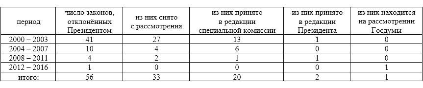 Таблица полномочий президента нод