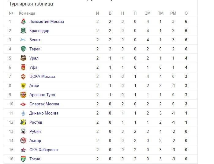 Турнирная таблица динамо москва футбол [PUNIQRANDLINE-(au-dating-names.txt) 28