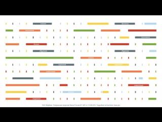 Курс «Бизнес класс» от Google и Сбербанка