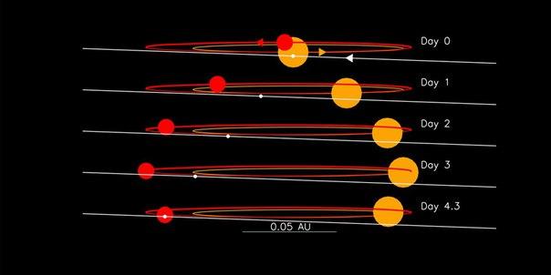 Обнаружена самая крупная планета в системе двойной звезды