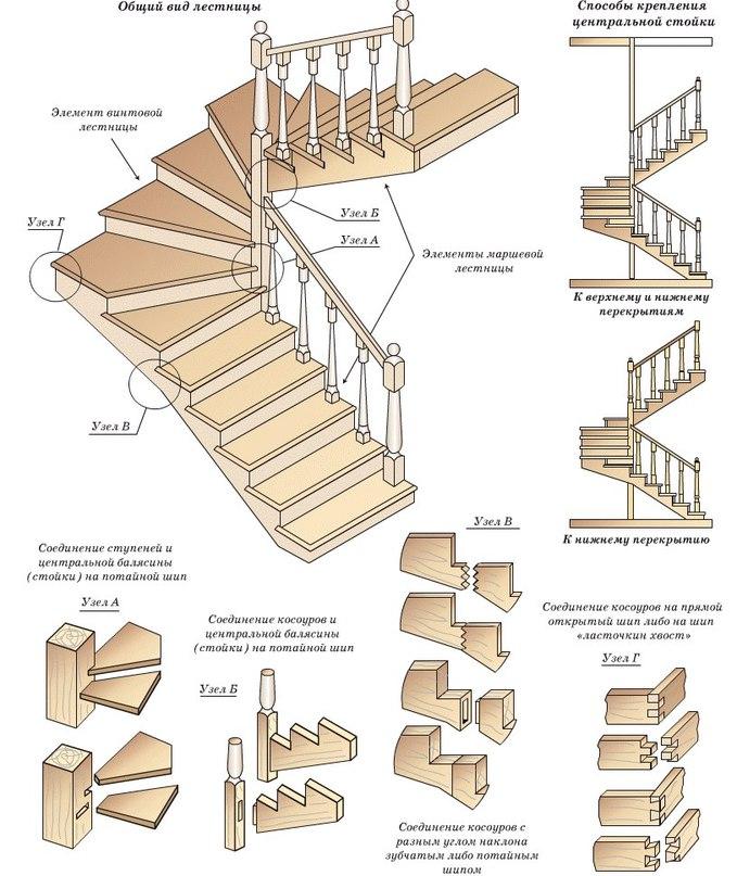 Лестница на второй этаж! Подробная схема со