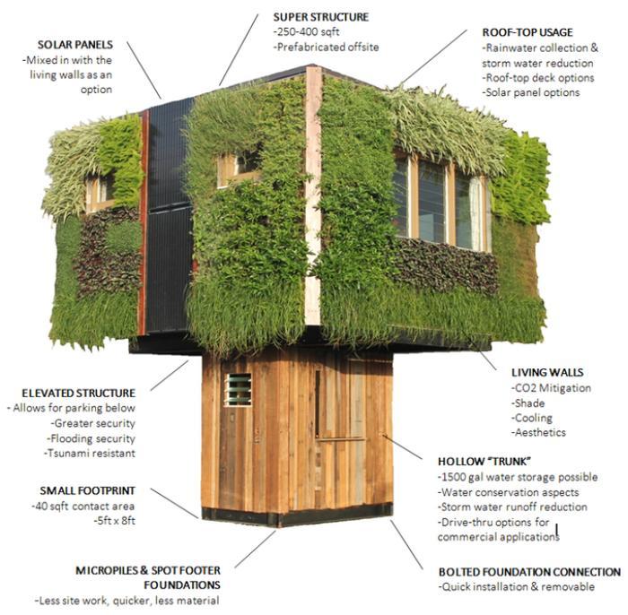 Специально для любителей маленьких жилищ и домов