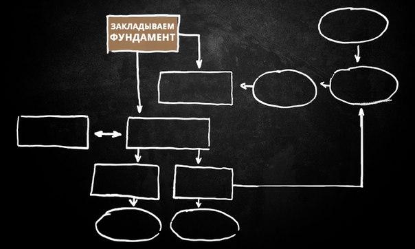 Инструкция по построению Саморазвивающегося Бизнеса. [Часть 1] Закла