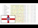 Футбол. Чемпионат Англии 34 тур. АПЛ. Турнирная таблица и результаты