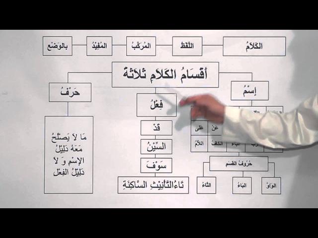 Ажрумия урок 1 Абу Амина ад-Дагестани