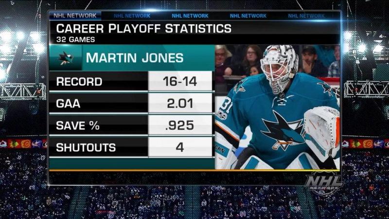Top-10 Goaltenders. Martin Jones