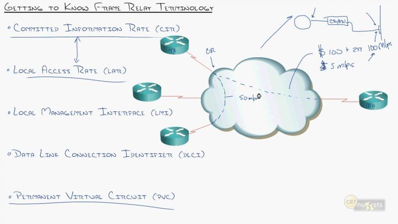 12. ICND2 Frame Relay Understanding Frame Relay