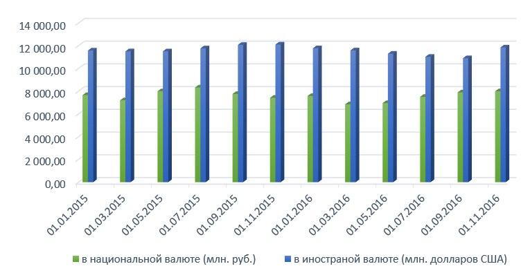 Рисунок 2 -Структура вкладов населения в национальной и иностранной валюте с января 2015 по ноябрь 2016 года, млн. руб. и млн. долларов США  Примечание - Источник: собственная разработка на основании данных [3, с. 9-12]