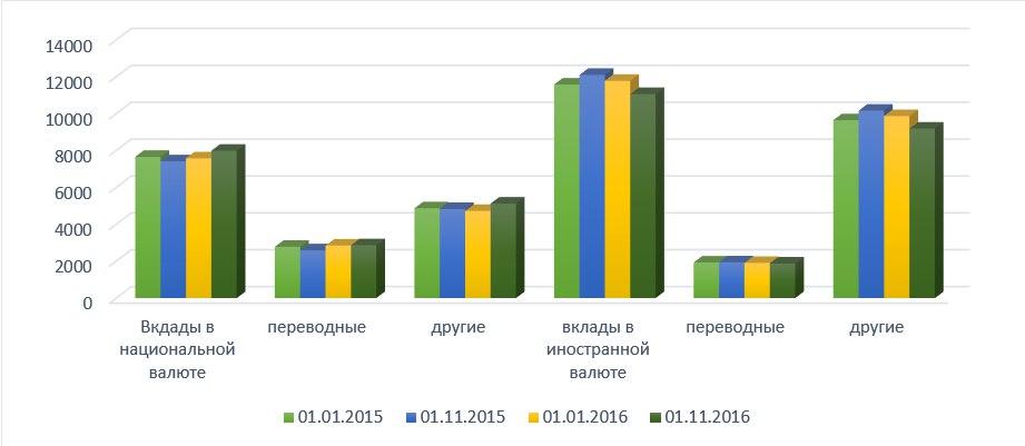 Рисунок 1 -Динамика вкладов населения в национальной и иностранной валюте с января 2015 по ноябрь2016 года, млн. руб. и млн. долларов США  Примечание - Источник: собственная разработка на основании данных [3, с. 9-12]