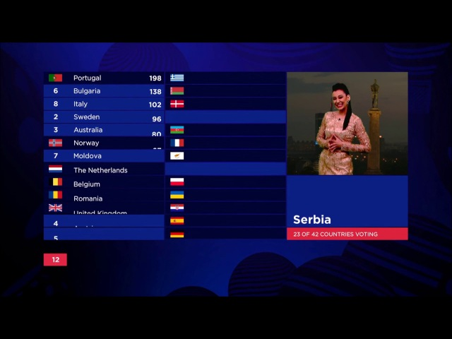 Eurovision 2017 - All 12 Points