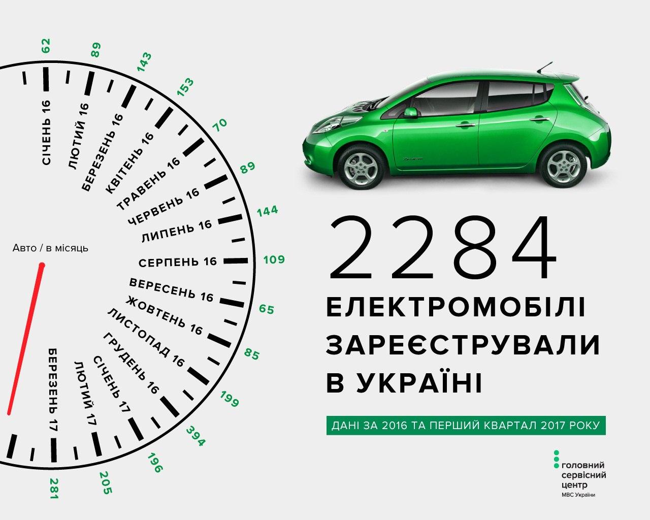 електромобілі в Україні, електрокари, электрокары