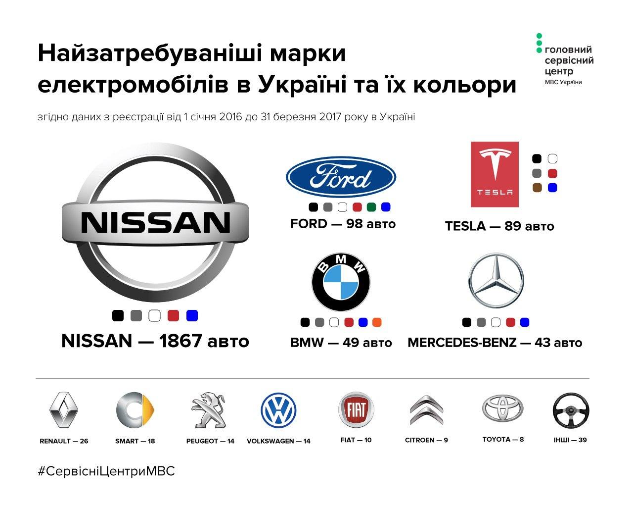 модели электромобилей, электрокаров