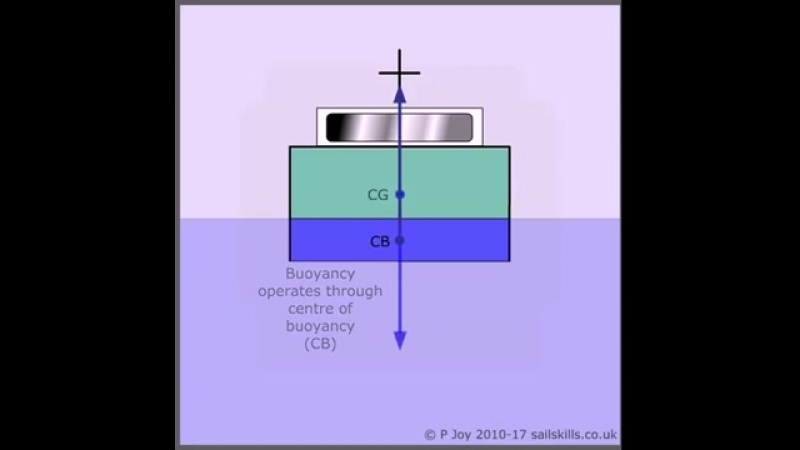 6. Stability Centre of Gravity and Centre of Buoyancy