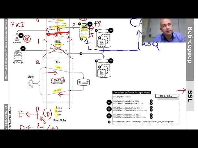 WEB.6.2: HTTPS и SSL/PKI - сертификат, выданный центром сертификации, часть 2
