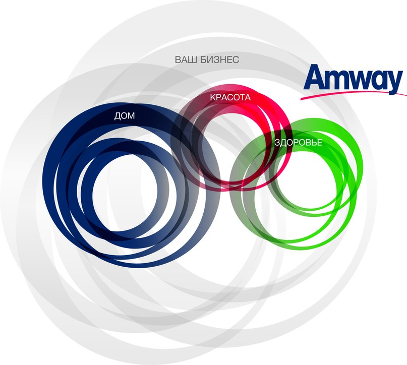 challenges for amway The amway business model adopts a similar fashion of network marketing wherein each trader on top of the ladder engages other traders down the line.