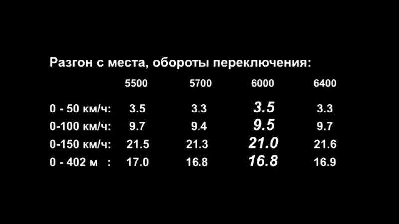 Чип-тюнинг VW Jetta 1.4 Tsi_ реальная прибавка динамики 0-100, 0-150, замеры эла