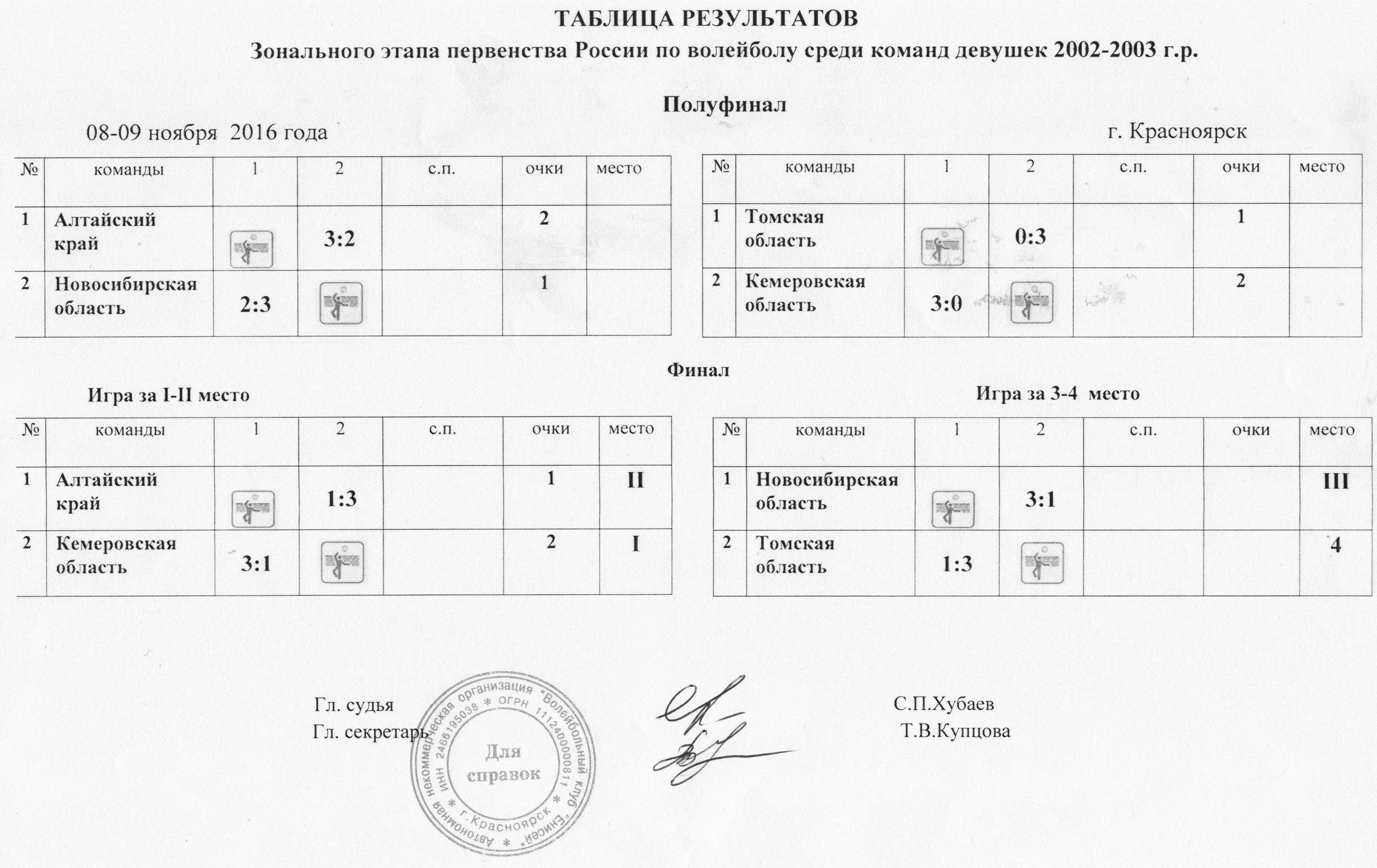 Таблица результатов 2