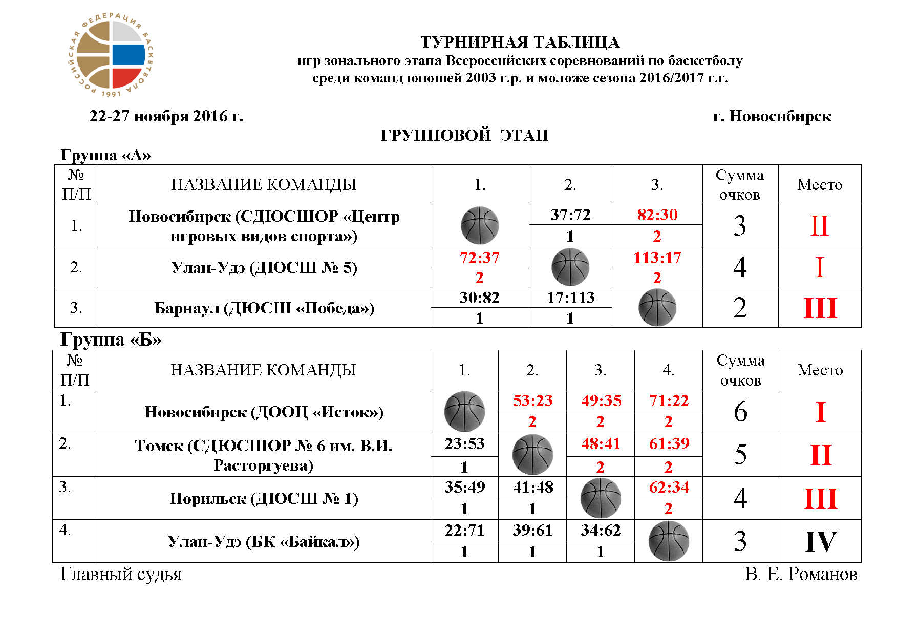Турнирная таблица игр зонального этапа Первенства России по баскетболу среди команд юношей 2003 г.р. и моложе сезона 2016/2017 г.г.