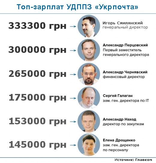В проекте госбюджета-2017 нет ни копейки на повышение зарплат депутатам, - Гройсман - Цензор.НЕТ 4424