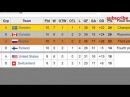 world cup of hockey 2017. Results Standings playoff, Russia - Finland, Canada - Sweden
