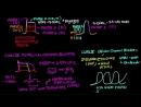 Antiarrhythmics - Circulatory System and Disease - NCLEX-RN - Khan Academy