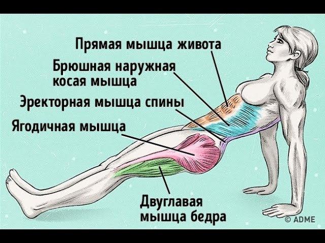 Убрать живот и укрепить спину одним упражнением СУПЕРПЛАНКА