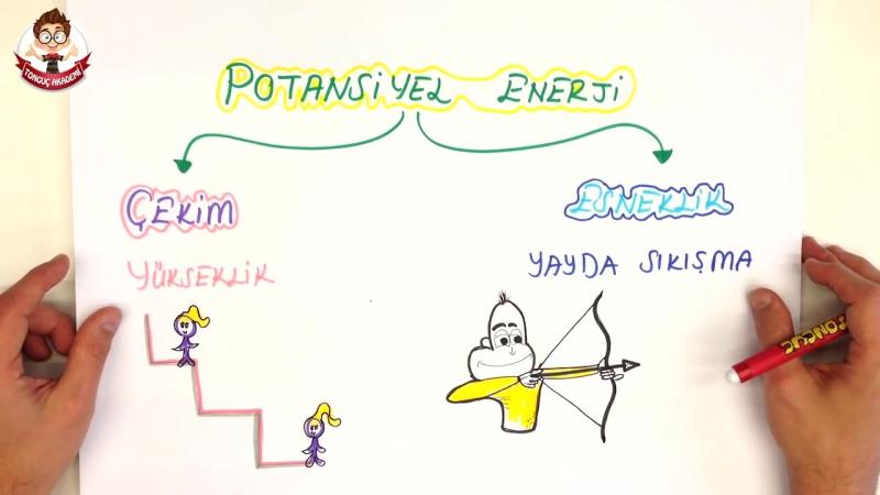 İŞ VE ENERJİ - 7.Sınıf