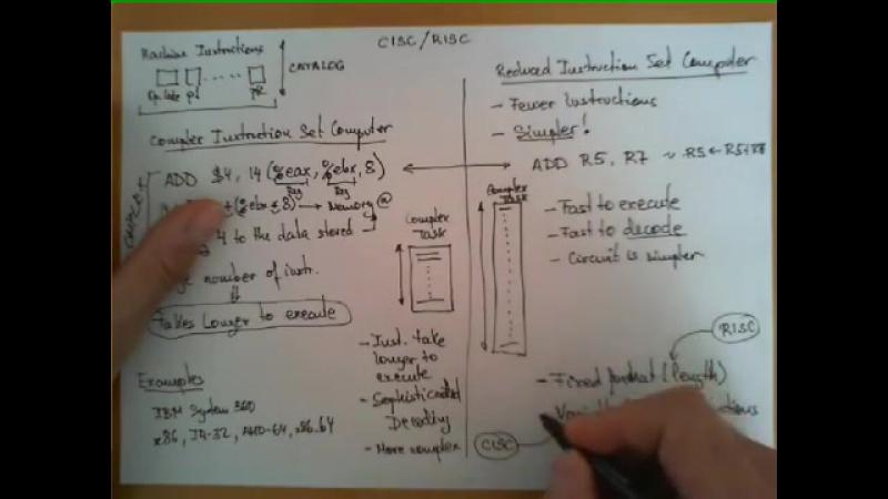 CISC vs RISC architectures
