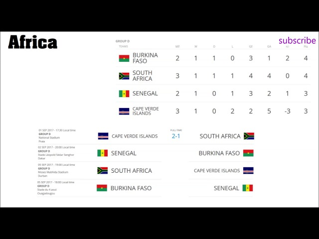 World cup 2018. Europe, Africa, South and North America. Oceania. Results, standings and schedule