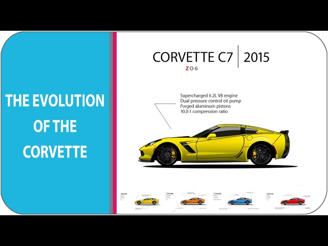 The Evolution Of The Corvette (from c1-c7 zr1 2018)