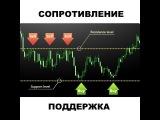 Мастер класс ПТВ . Безиндикатрный анализ рынка по EUR.