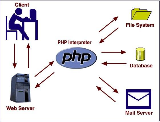 PHP-сервер схема взаимодействия с клиентом