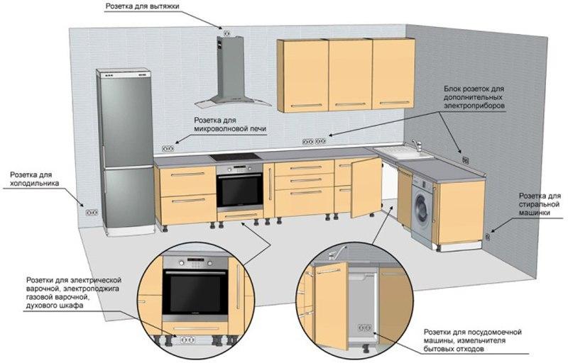 Сколько розеток нужно для кухни, зала, спальни?