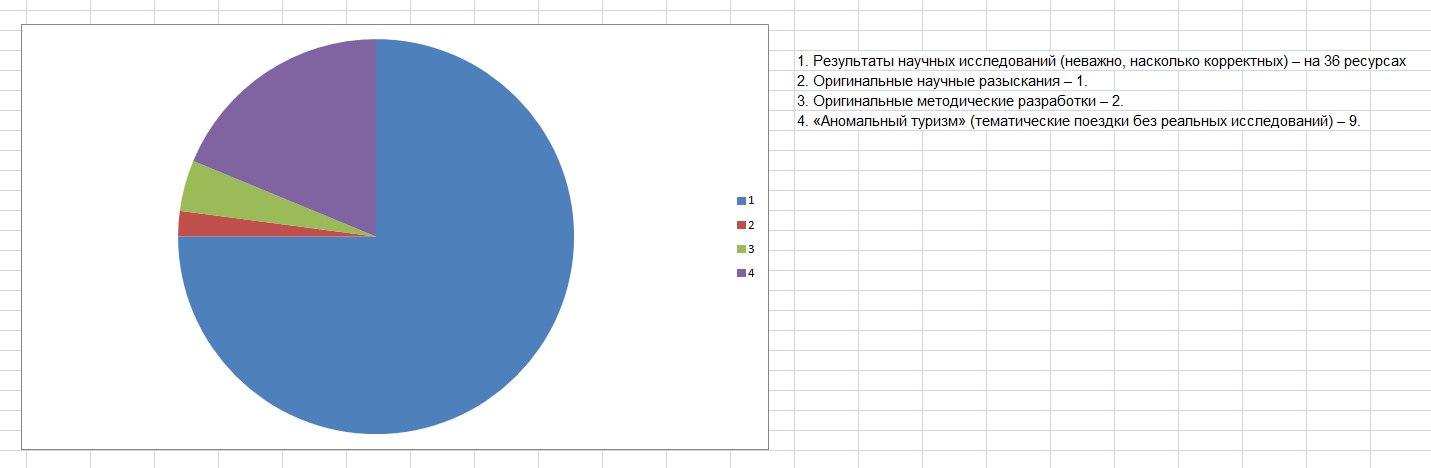 мониторинг российских уфологических(и не только) ресурсов за 2016 год.