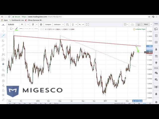 Бинарные опционы MIGESCO - Торговые идеи на неделю с 5 по 9.06
