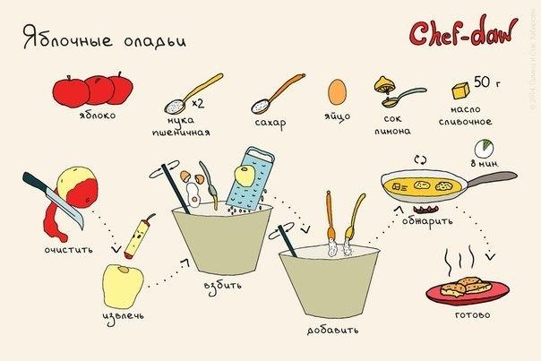 Рецепты легкие