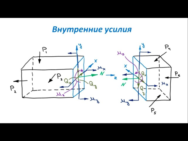 Основы Сопромата Внутренние силы Эпюры внутренних усилий для пространственного стержня
