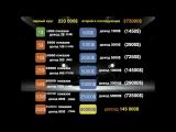 Вывод денег из 7booster плюс два апгрейда, быстрые переливы, старт рекламно-матричного проекта