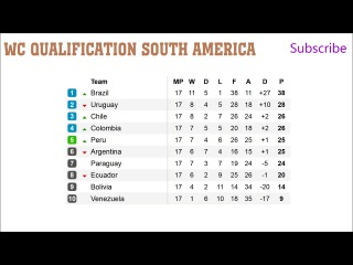 Fifa world cup qualifiers 2018. South America. Fixtures. Results, Schedule.