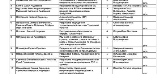 ТюмГУ Кафедра ИБ ВКонтакте студ конф секции ИБ статьи xls
