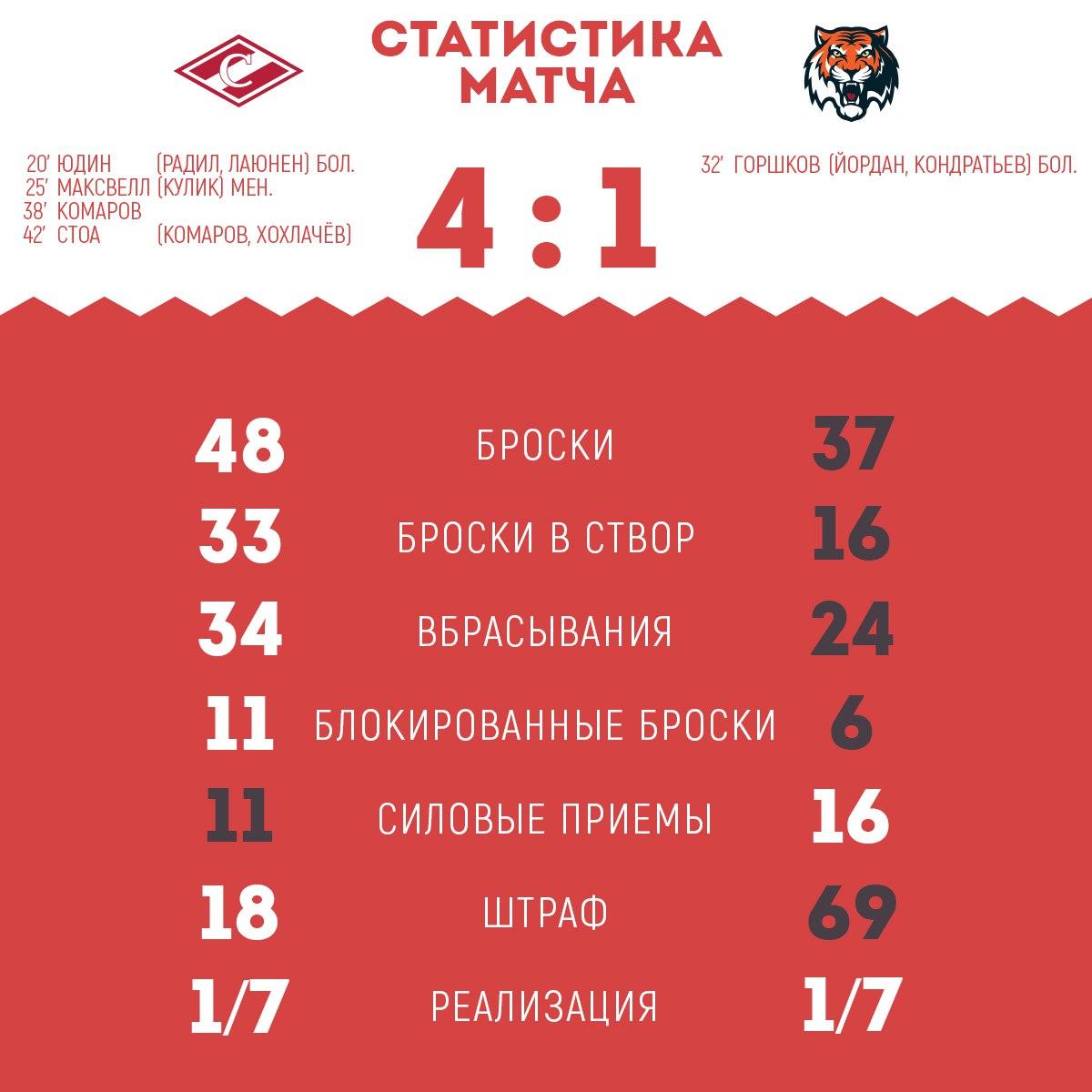 Статистика матча «Спартак» - «Амур» 4:1